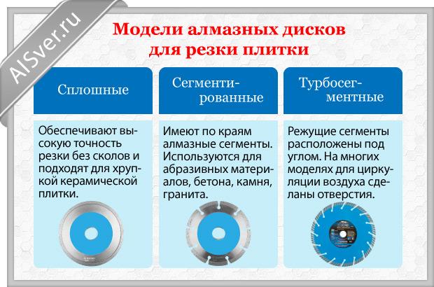 диски для плитки