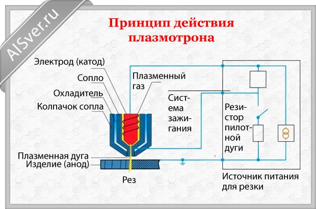 принцип действия плазмотрона