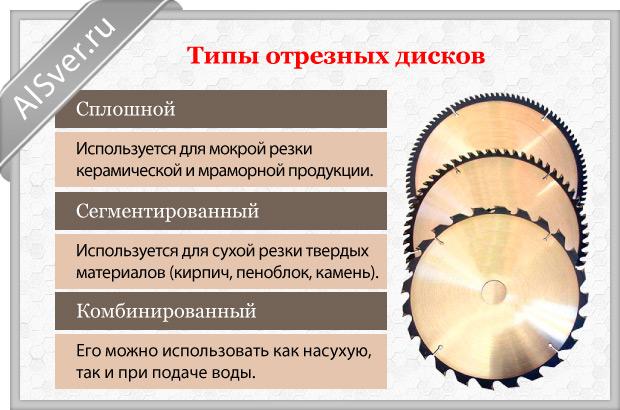 типы дисков для болгарки