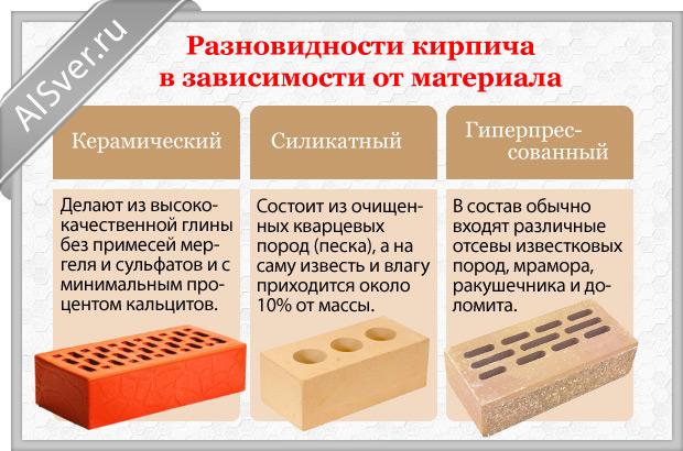 материал кирпича
